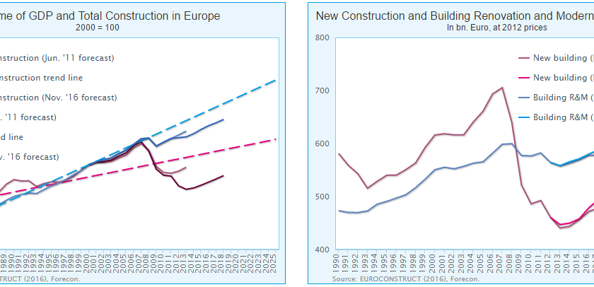 Recovery of European construction after the financial and Euro crisis