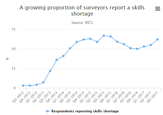 Shortage of Surveyors in the UK